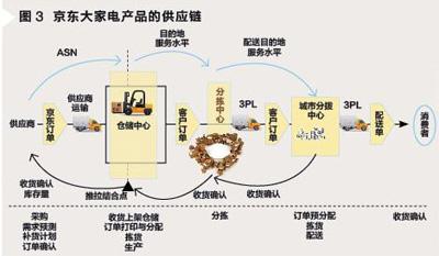 京东物流网络结构图