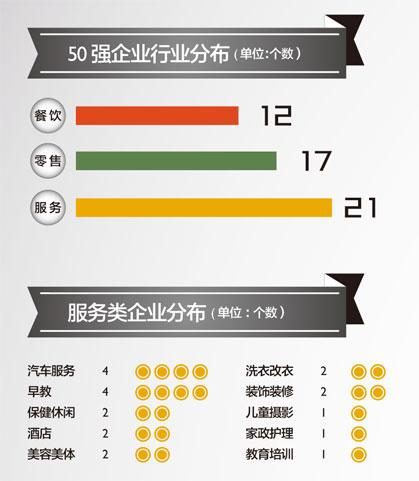 2012中国高成长连锁50强行业分布.jpg