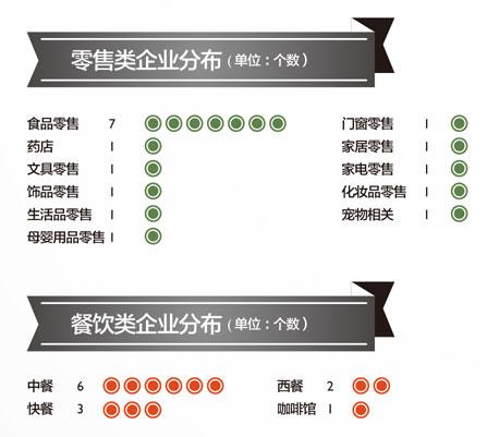2012中国高成长连锁50强零售类企业分布.jpg