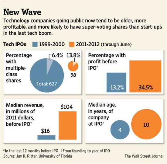 实行多重股权结构的科技公司比率呈增长之势(腾讯