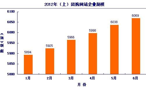 截至2012年上半年团购网站数量统计