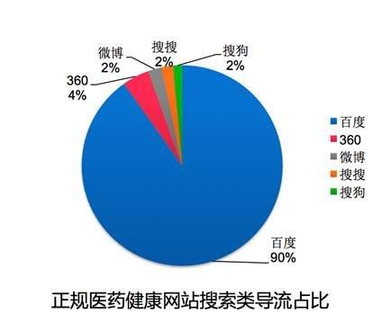 Hitwise:十大优质医疗网站44%流量来自百度