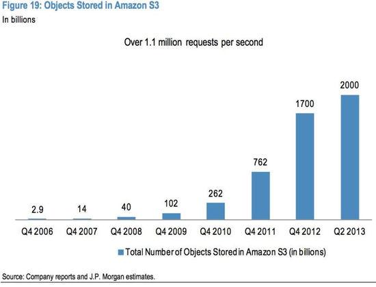 小摩:2014年互联网行业将受益七大关键趋势