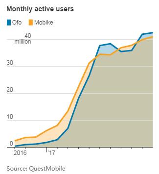 中国共享单车大战背后:创业公司只是巨头的棋子