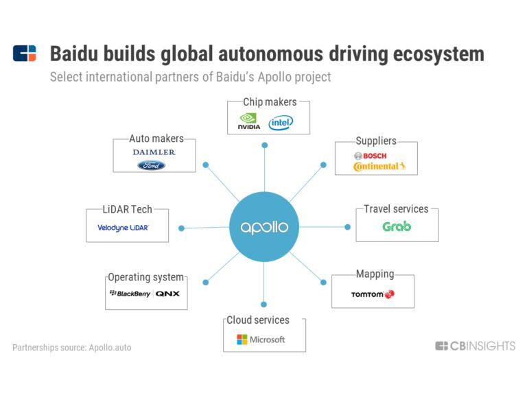 【BAT全球扩张AI路线图】百度早于谷歌,腾讯投资最多